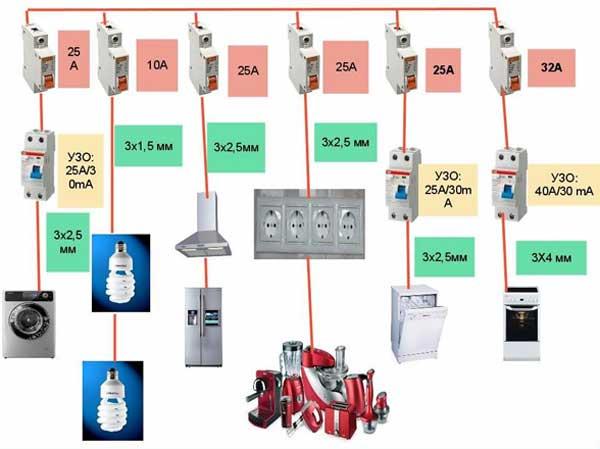 Как правильно подобрать автоматический выключатель (АВ)