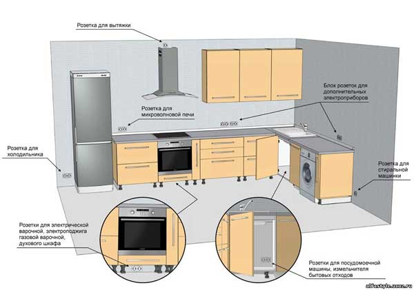 Электромонтаж на кухне